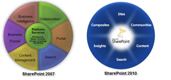 SharePoint Version Comparison