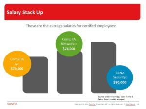 CompTIA Cert Salaries
