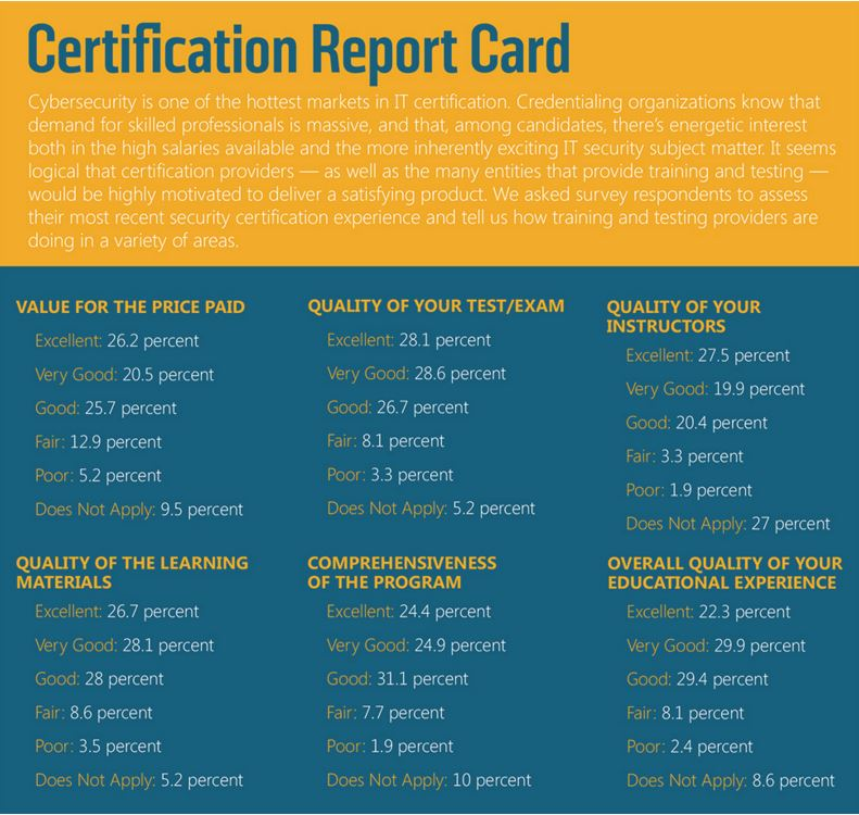 Nov 2015-Certification-Report-Card